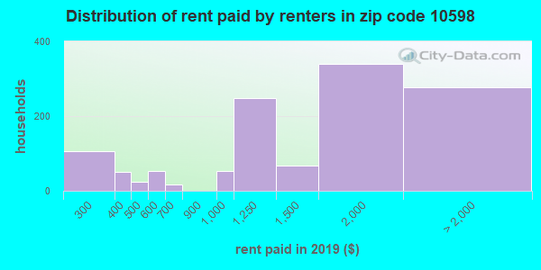 10598 rent paid by renters