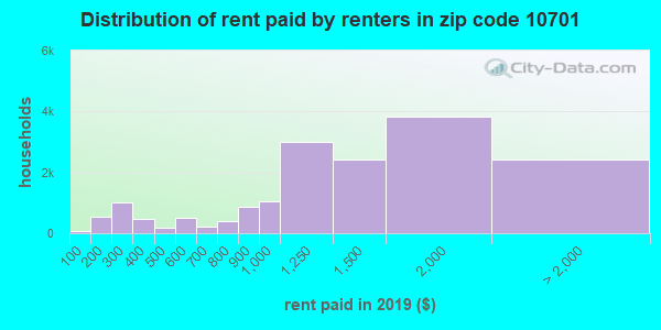 10701 rent paid by renters