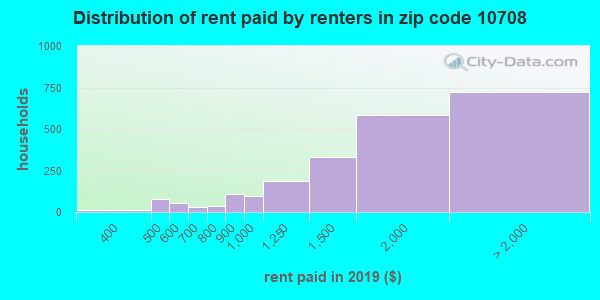 10708 rent paid by renters