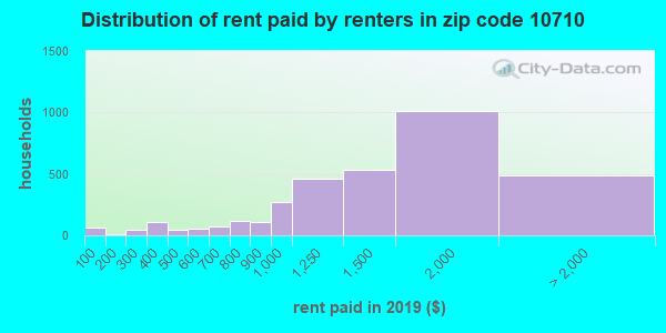 10710 rent paid by renters
