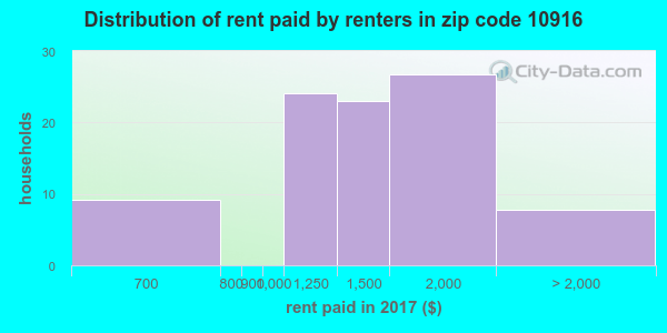 10916 rent paid by renters