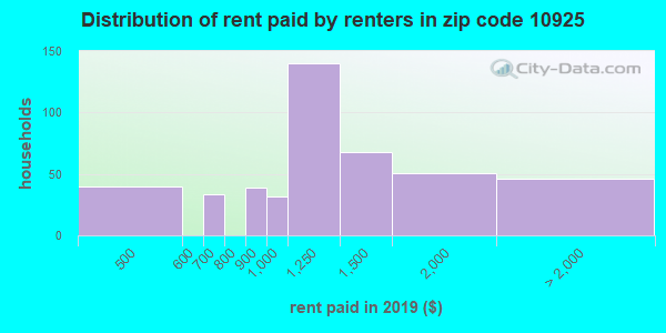 10925 rent paid by renters