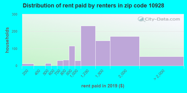 10928 rent paid by renters