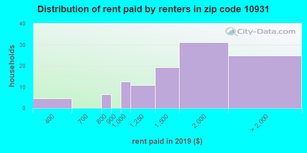 10931 rent paid by renters