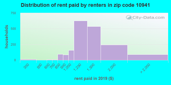 10941 rent paid by renters