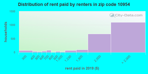 10954 rent paid by renters