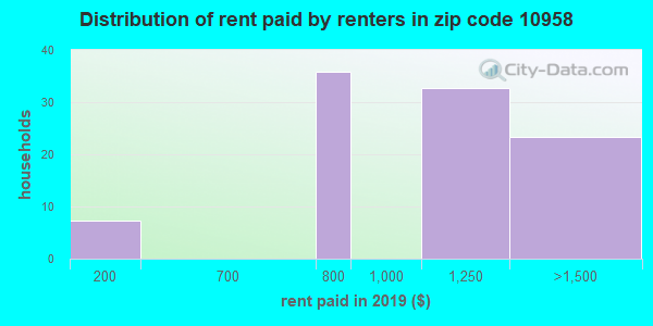 10958 rent paid by renters