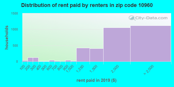 10960 rent paid by renters