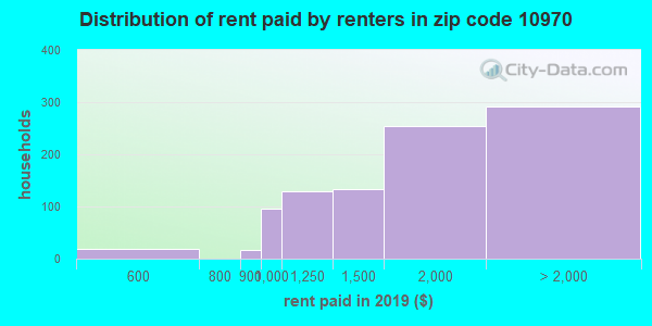 10970 rent paid by renters