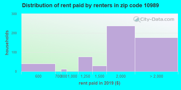 10989 rent paid by renters