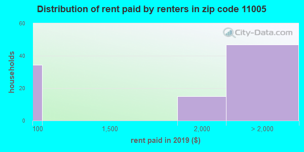 11005 rent paid by renters