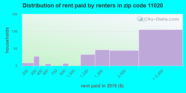 11020 rent paid by renters
