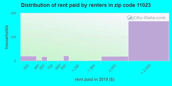 11023 rent paid by renters