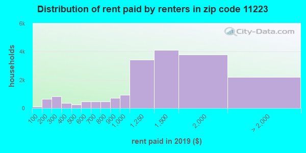 11223 rent paid by renters