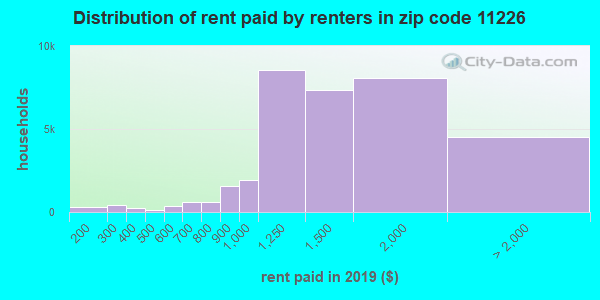 11226 rent paid by renters