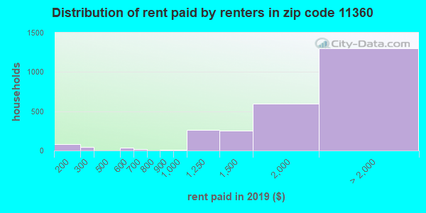 11360 rent paid by renters