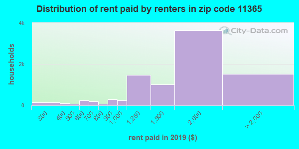 11365 rent paid by renters