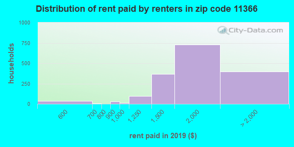 11366 rent paid by renters