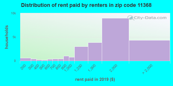 11368 rent paid by renters
