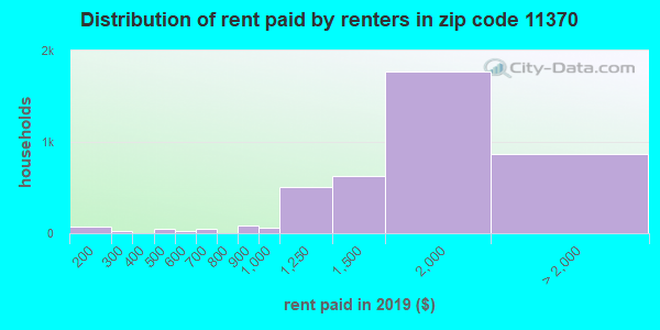 11370 rent paid by renters