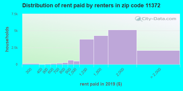 11372 rent paid by renters