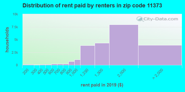 11373 rent paid by renters