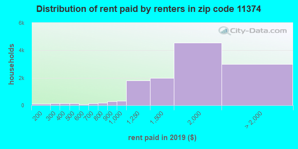 11374 rent paid by renters
