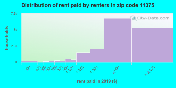 11375 rent paid by renters