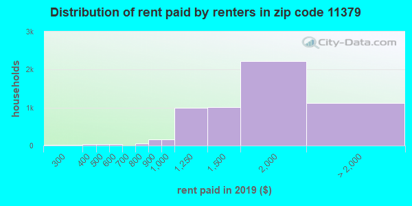 11379 rent paid by renters