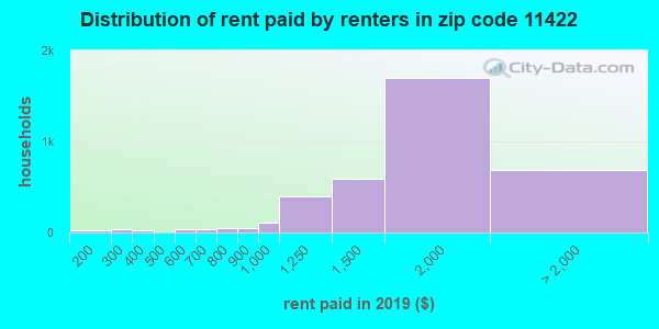 11422 rent paid by renters