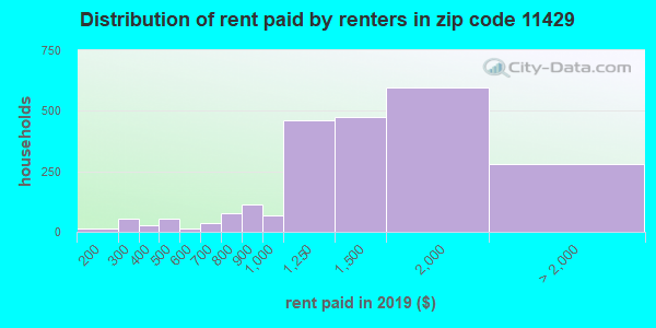 11429 rent paid by renters
