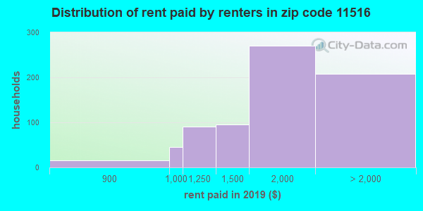 11516 rent paid by renters