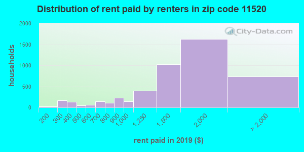 11520 rent paid by renters