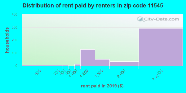 11545 rent paid by renters