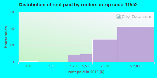 11552 rent paid by renters