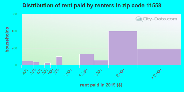 11558 rent paid by renters