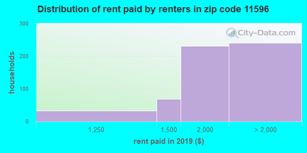 11596 rent paid by renters