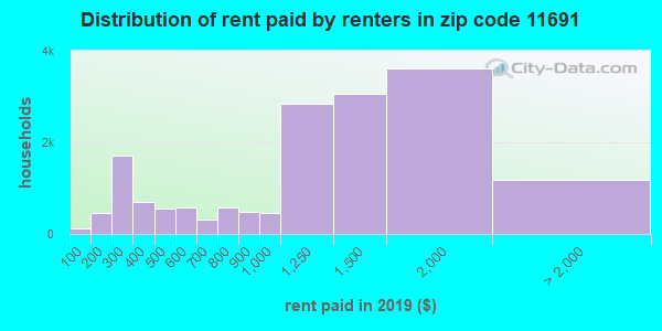 11691 rent paid by renters