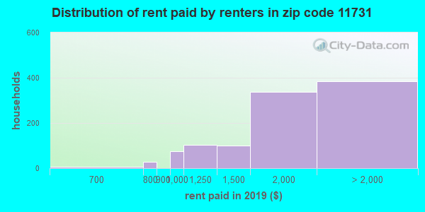 11731 rent paid by renters