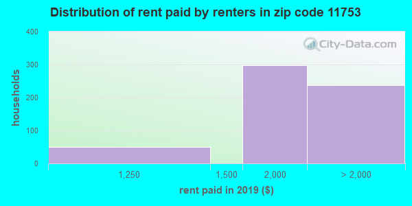 11753 rent paid by renters