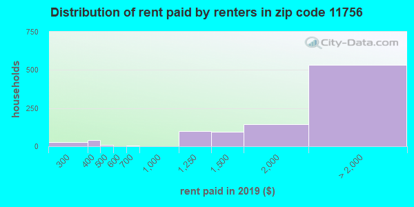 11756 rent paid by renters