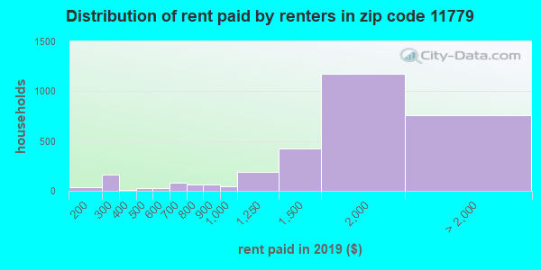 11779 rent paid by renters