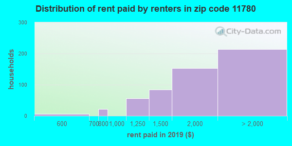 11780 rent paid by renters