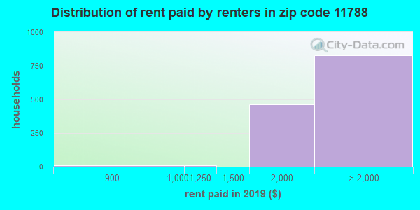 11788 rent paid by renters