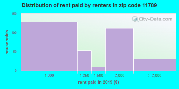 11789 rent paid by renters
