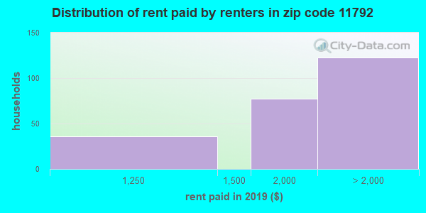 11792 rent paid by renters