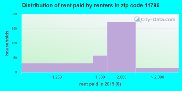11796 rent paid by renters