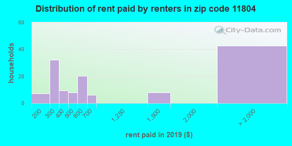 11804 rent paid by renters