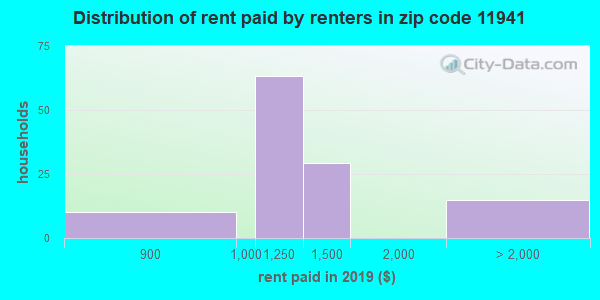 11941 rent paid by renters