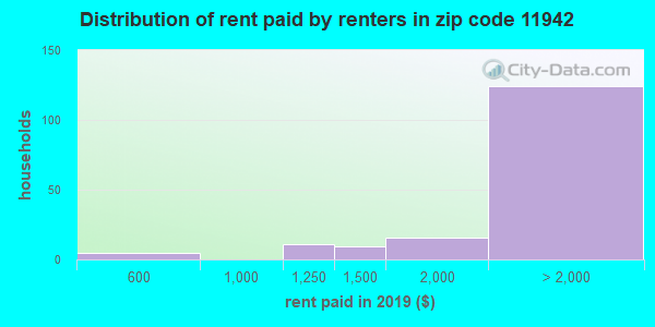 11942 rent paid by renters